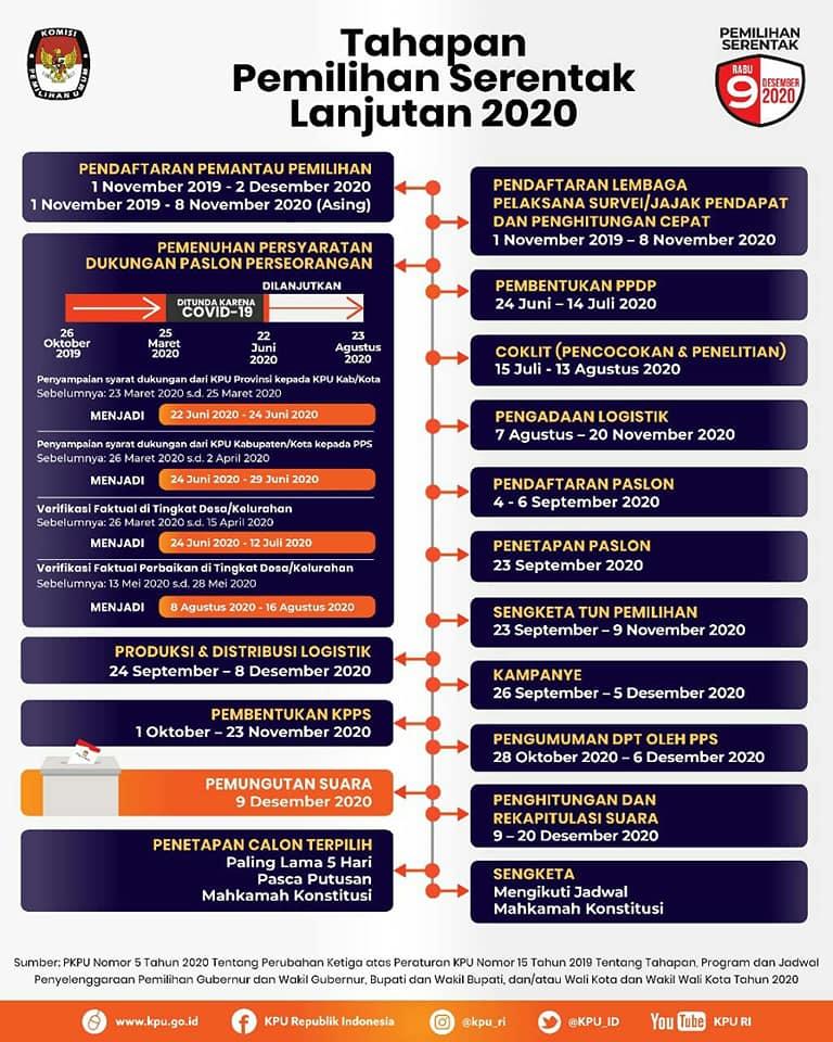 Tahapan Pemilihan Serentak Lanjutan Tahun 2020